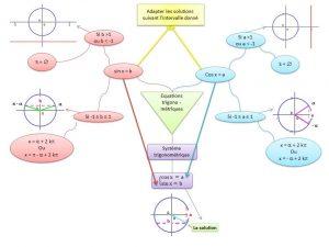 Map sur la résolution d'équations et systèmes trigonométriques